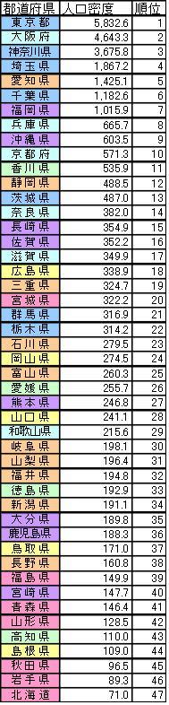 日本 の 人口 密度