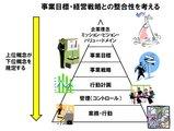 経営ピラミッド