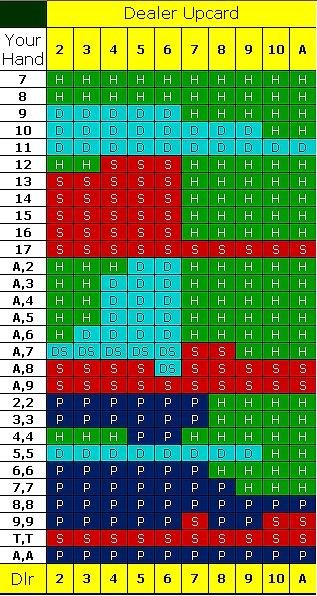ダブルデッキBJストラテジー表