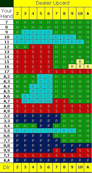 サレンダーブラックジャックストラテジー表