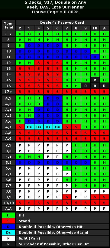 ブラックジャックサレンダー
