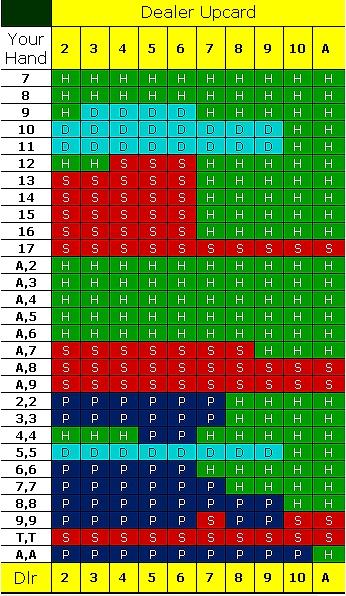 ヨーロピアンブラックジャック ストラテジー表