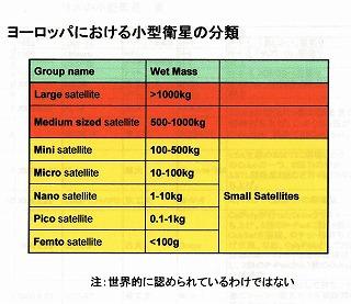 小型衛星の分類