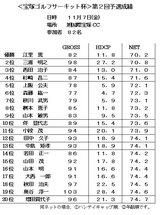 08・11 第2回予選 旭国際宝塚CC成績表