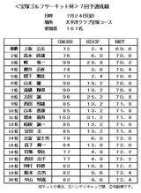 09・7 第9回宝塚サーキット予選 太平洋クラブ宝塚コース成績表