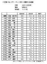 09・9 決勝大会(宝塚GC成績表)
