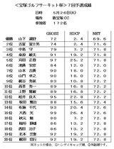 2009・5 新宝塚CC予選 成績表
