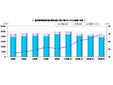 国内携帯販売台数と買替サイクル推移予測2007