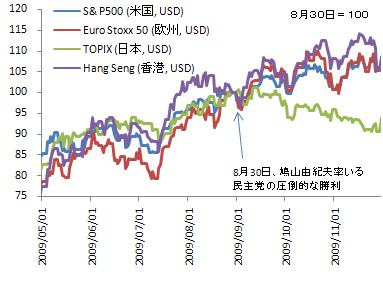 2009年政権交代と株価の推移