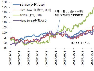 2005年郵政選挙と株価の推移