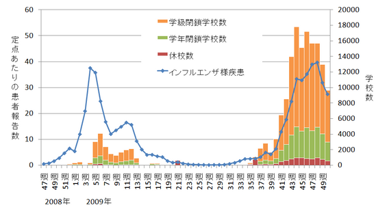 新型インフルエンザ ただ、インフルエンザは、これまでは年明けから春先にかけて流行のピークがく..