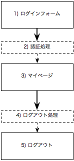 chart_auth