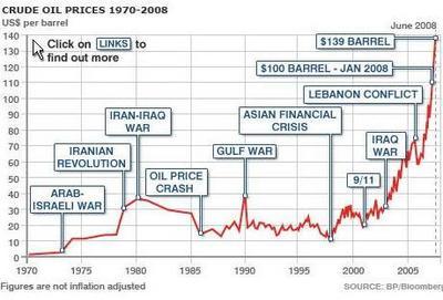 原油価格の上昇グラフ