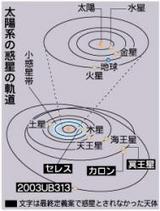 <太陽系惑星>