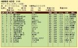 第14S:08月2週 サマーチャンピオン 成績