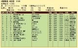 第15S:02月2週 佐賀記念 成績