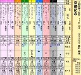 第5S:2月4週 京都記念 出馬表