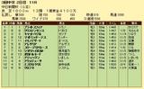 第13S:12月2週 中日新聞杯 成績