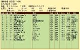 第15S:08月3週 北九州記念 成績