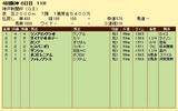 第10S:09月5週 神戸新聞杯 競争成績