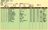第14S:02月1週 根岸S 成績