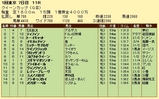 第13S:02月4週 クイーンカップ 成績