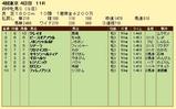 第8S:10月3週 府中牝馬S 競争成績