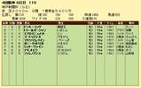第14S:09月5週 神戸新聞杯 成績