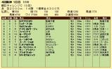 第5S:9月3週 朝日チャレンジC 競争成績