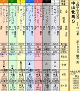 第8S:3月3週 中山牝馬S 出馬表