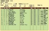 第6S:11月4週 泥@コートドレス 競争成績
