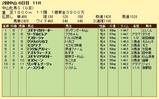 第16S:03月3週 中山牝馬S 成績