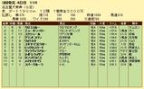 第6S:3月2週 名古屋大賞典 競争成績