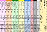 第7S:2月1週 京都牝馬S 出馬表
