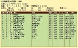 第15S:11月4週 兵庫ジュニアグランプリ 成績
