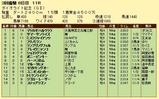 第9S:03月4週 ダイオライト記念 競争成績