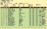 第13S:10月3週 白山大賞典 成績