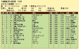 第7S:12月4週 全日本2歳優駿 競争成績
