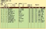 第6S:4月2週 泥@ルヴォルカン 競争成績
