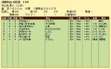 第13S:03月3週 中山牝馬S 成績