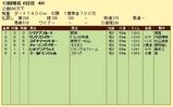 第10S:12月4週 泥@リングスライサー 競争成績