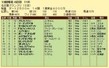 第11S:12月4週 名古屋グランプリ 競争成績