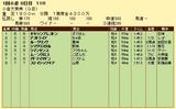 第6S:2月2週 小倉大賞典 競争成績