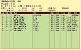 第14S:03月1週 中山記念 成績