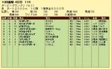 第16S:09月4週 ダービーグランプリ 成績