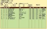第12S:11月2週 北海道2歳優駿 成績