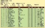 第8S:6月2週 安田記念 競争成績