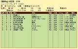 第9S:04月2週 ニュージーランドトロフィー 競争成績