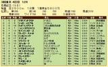 第13S:06月1週 目黒記念 成績