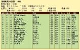 第7S:9月2週 新潟2歳S 競争成績